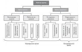 Нормирование производства оптимизация численности персонала  Нормирование производства оптимизация численности персонала организация и нормирование труда на предприятии нормирование труда