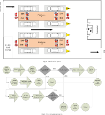 Petrol Station Layout Design Table 4 From Performance Evaluation Of A Petrol Station