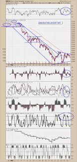 Indu Sharpcharts Workbench Stockcharts Com Finance