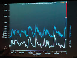 An Inconvenient Truth Graphs And Charts Diogenesian Discourse January 2007