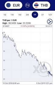 Thai Baht To Sgd Chart Why Is The Thai Baht So Strong And Will It Weaken In The Future