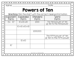 Image Result For Anchor Chart Power Of 10 And Exponents