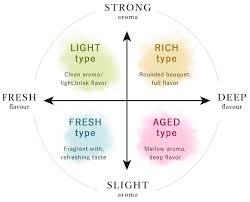 Sake Types Chart