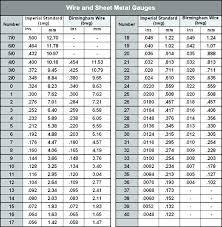 Stainless Steel Gauge Conversion Chart Steel Stud Gauge Thickness Chart Mm Www Bedowntowndaytona Com
