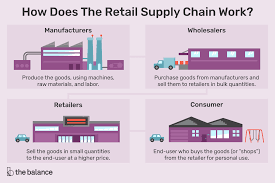 Prepare A Chart For Distribution Network For Different Products Definition Types And Examples Of Retailing