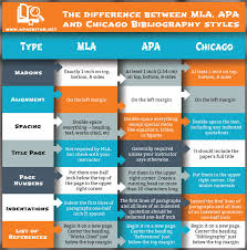chicago mla format the difference between mla apa chicago styles apa editor