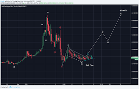 Safex Breaking Out Of A Bull Flag How Will Bittrex