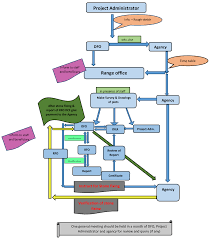 Flow Chart Of Forest Right Act Survey Pccf Hoff