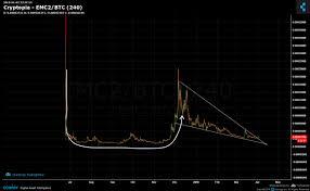 Einsteinium Emc2 Will Price Trend Reverse Through An