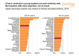 Salary Chart 2016 Three Charts On Teachers Pay In Australia It Starts Out Ok