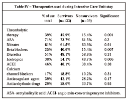 Clinical Profile Predictors Of Mortality And Treatment Of