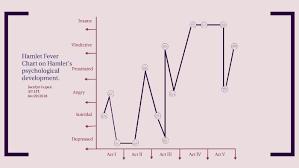 Hamlet Fever Chart By Jocelyn Lopez On Prezi