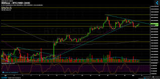 Btc Usd Bitfinex Chart Bitcoin Price Analysis May 2