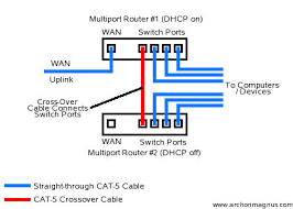 archon s site connecting multiple routers connecting multiple routers a crossover cable