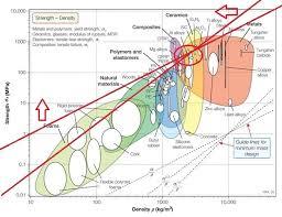 Material Strength Chart Materials Selection Bike Dynamo
