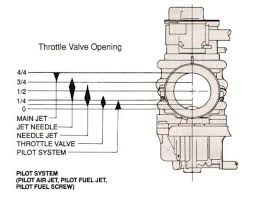 Mikuni Carb Jetting Chart Carb Tuning Diagram Get Rid Of Wiring Diagram Problem