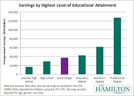 What Is The Highest College Degree Is Starting College And Not Finishing Really That Bad The