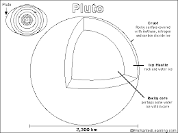 Small Picture Pluto PrintoutColoring Page EnchantedLearningcom