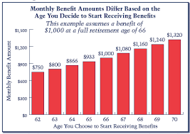 Social Security Age Payout Chart Social Secuity