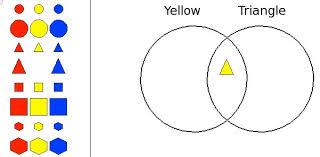 Parts Of A Venn Diagram Interactivate Venn Diagram Beginner