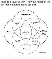 What Could Be Put Into The Center Section Of This Venn Diagram Venn Diagram Parodies Know Your Meme