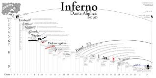 dante s inferno map of hell x post from r europe com dante s inferno map of hell x post from r europe