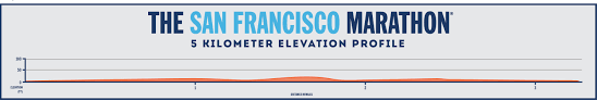 Paris Marathon Elevation Chart Race Weekend Information