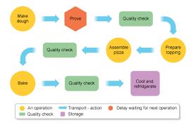 Food Product Development Flowchart Showing Pizza Production