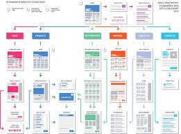 Flowchart Of Website Design Process Flow Diagram Website Wiring Diagram Reg