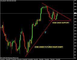 Dow Jones Futures Live Chart Dow Jones Future Live Yahoo Stock Trading Apps In India