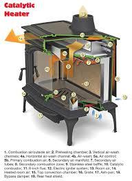 catalytic heater schematic pellet heater schematic