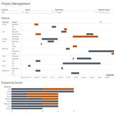 Gran Chart Using Gantt Charts In Tableau To Manage Projects Tableau