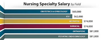 medical assistant pediatrics salary nurses salary r n lpn from medical assistant to registerd nurse