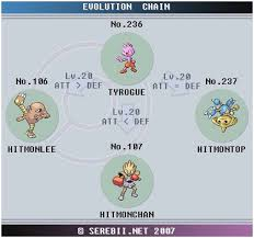 Pokemon Evolution Levels Online Charts Collection
