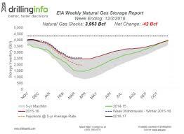 Natural Gas Storage Chart Weekly Natural Gas Storage 12 8 2016 Drillinginfo