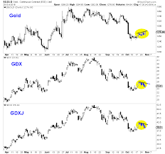 Miners Lead Gold Gold News