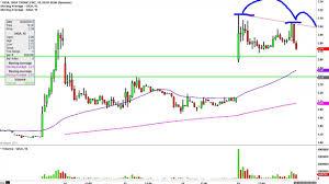 Giga Tronics Inc Giga Stock Chart Technical Analysis For 05 19 15