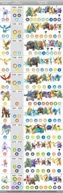 37 Best Pokemon Guide Images Pokemon Guide Pokemon