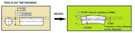 Shaft Straightness Tolerance Chart Geometric Dimensioning And Tolerancing Form Tolerances