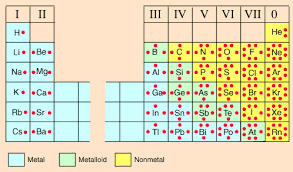 Variable Valency Chart What Is The Number Of Valence Electrons In Tin Socratic