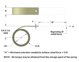spring force. diagram demonstrates calculation of space requirements for constant force springs from vulcan spring