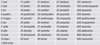 Basic Italian Grammar Charts Cardinal Numbers From 0 To
