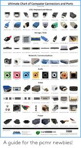 Ultimate Chart Of Computer Connectors And Ports Updated For