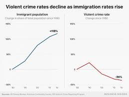 2 Charts Show That Crime Has Dropped As Immigration Rises In