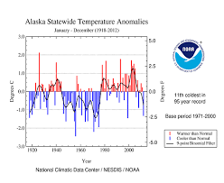 Alaska Annual Weather Chart National Climate Report Annual 2012 State Of The Climate