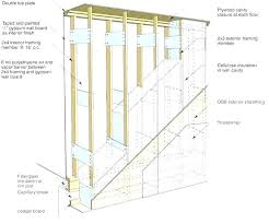 Wall Insulation R Value Chart Best Wall Insulation Wall Insulation Price Per Sf Wall