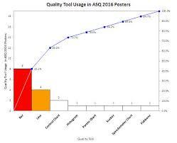 Pareto Chart Asq Asq 2016 Quality Tool Usage In Poster Presentations