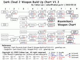 Dark Cloud Weapon Chart Dark Cloud 2 Weapon Chart Cloud Images