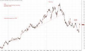 O39 Ocbc Oversea Chinese Banking Corporation Stock