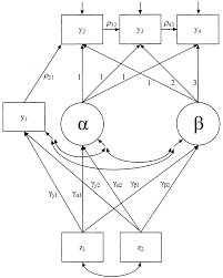 Autoregressive latent trajectory alt models a synthesis of two traditions